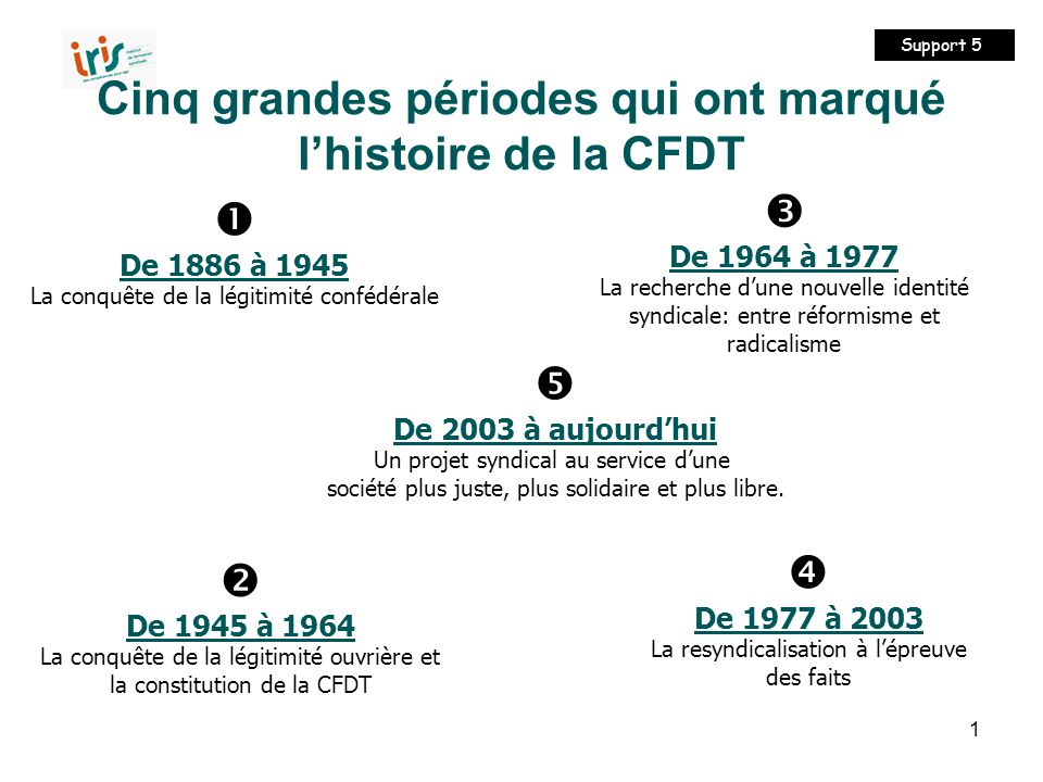 Cinq grandes périodes qui ont marqué l'histoire de la CFDT