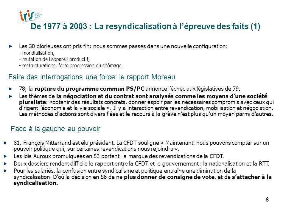 De 1977 à 2003 : La resyndicalisation à l'épreuve des faits (1)