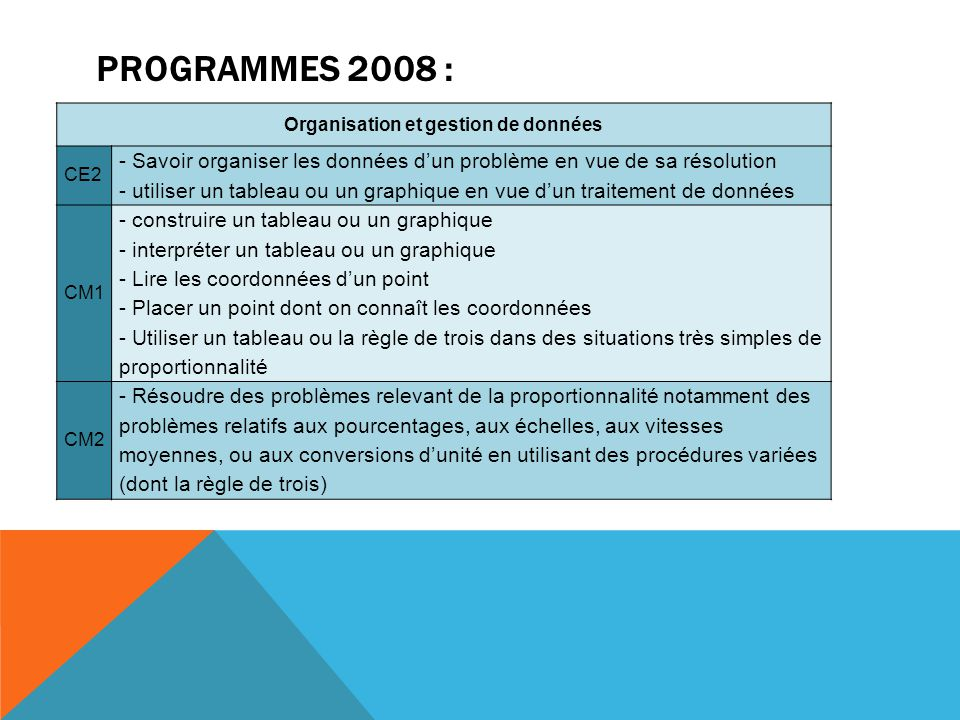 Organisation et gestion de données