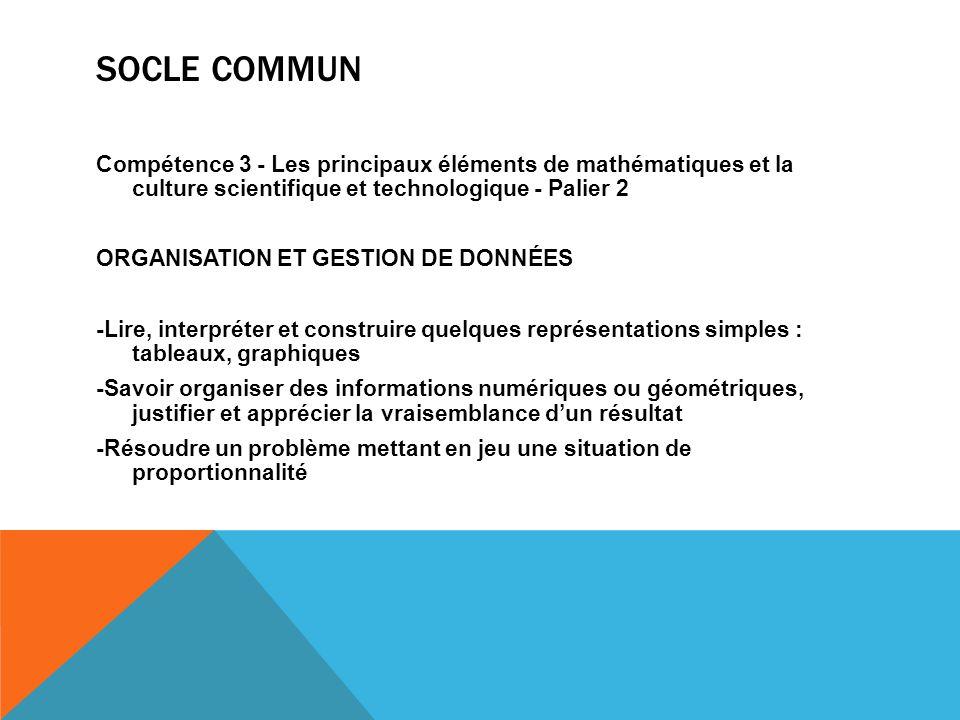 Socle Commun Compétence 3 - Les principaux éléments de mathématiques et la culture scientifique et technologique - Palier 2.