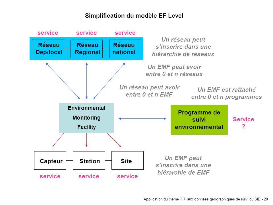 Simplification du modèle EF Level