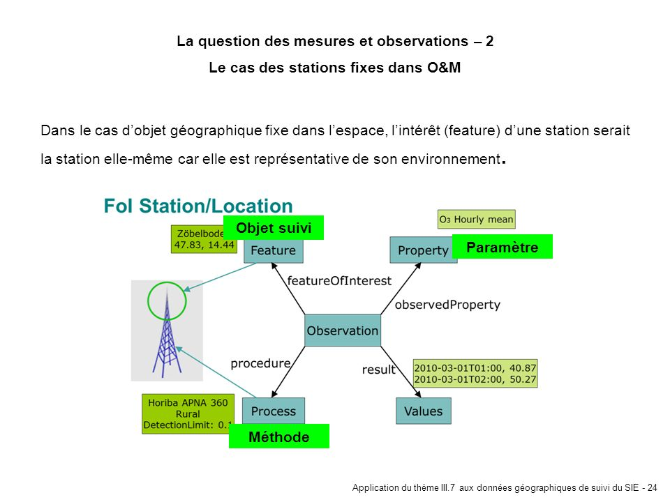 La question des mesures et observations – 2
