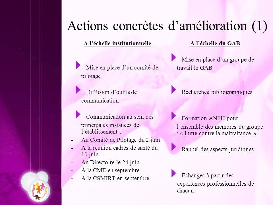 Actions concrètes d'amélioration (1)