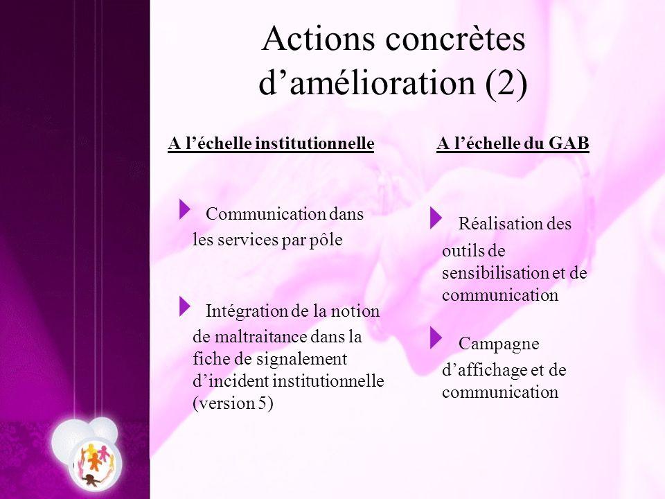 Actions concrètes d'amélioration (2)