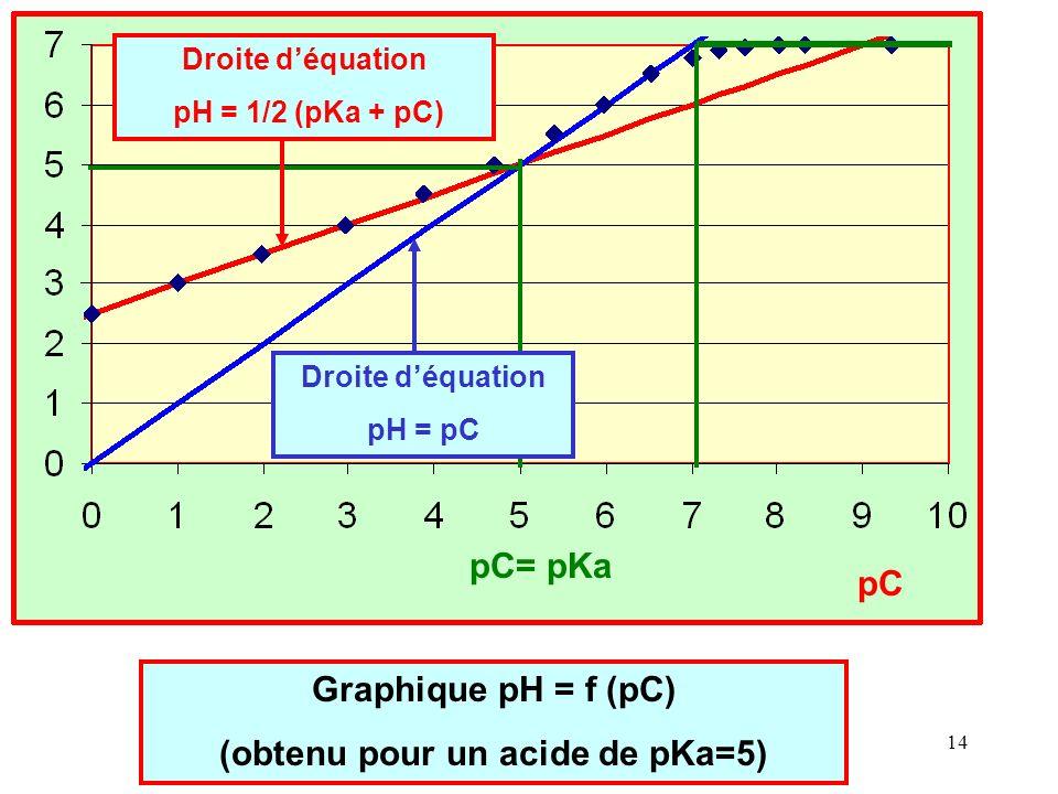 (obtenu pour un acide de pKa=5)