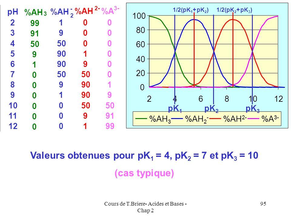 Valeurs obtenues pour pK1 = 4, pK2 = 7 et pK3 = 10