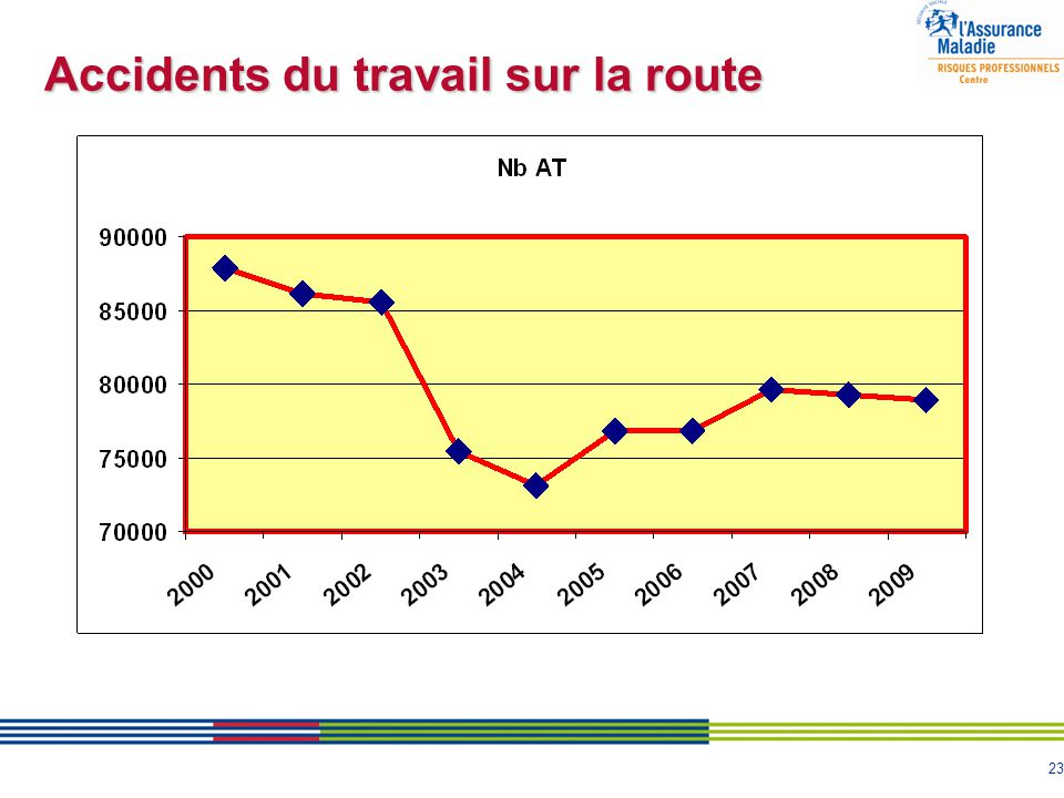 Accidents du travail sur la route