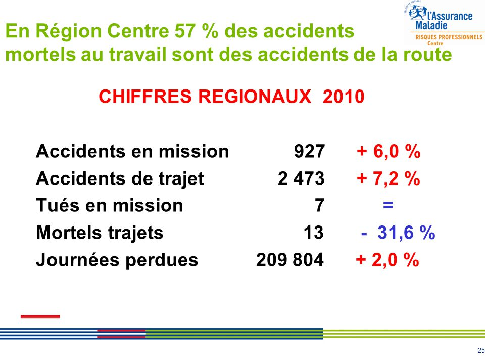 En Région Centre 57 % des accidents mortels au travail sont des accidents de la route