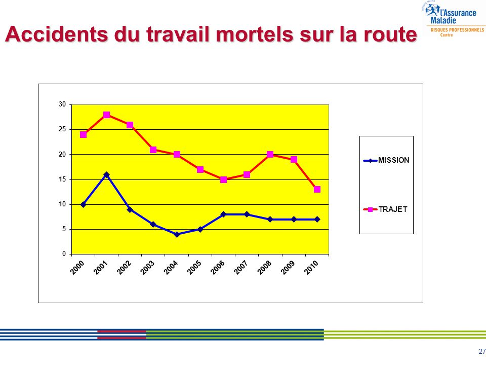 Accidents du travail mortels sur la route