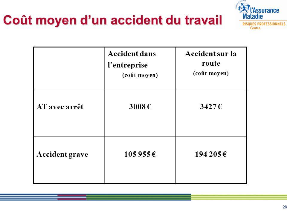 Coût moyen d'un accident du travail