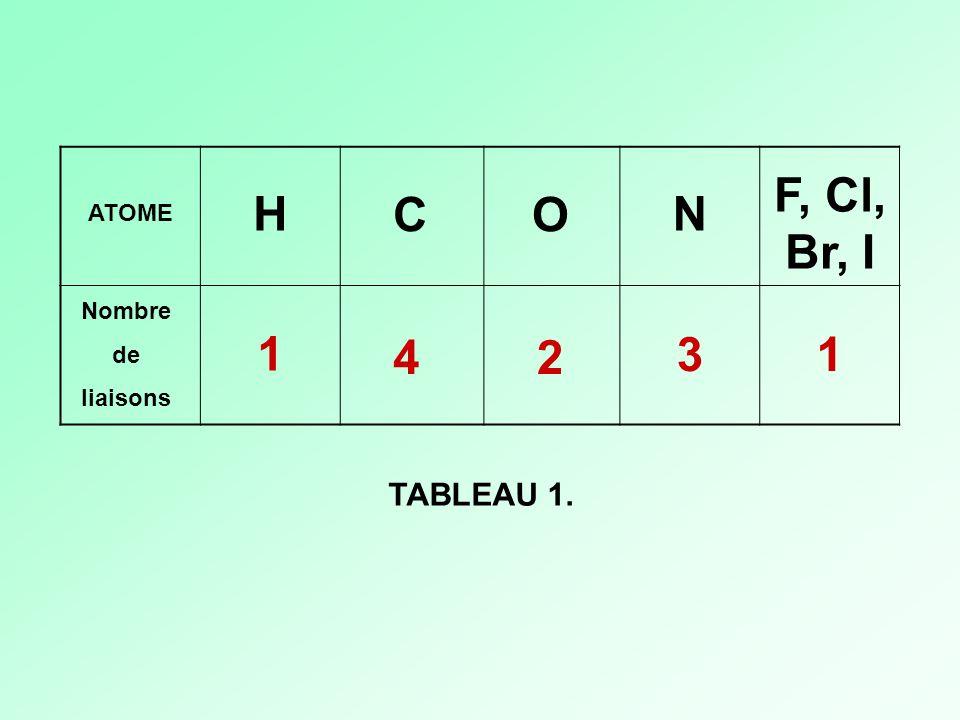 F, Cl, Br, I H C O N ATOME Nombre de liaisons 1 4 2 3 1 TABLEAU 1.