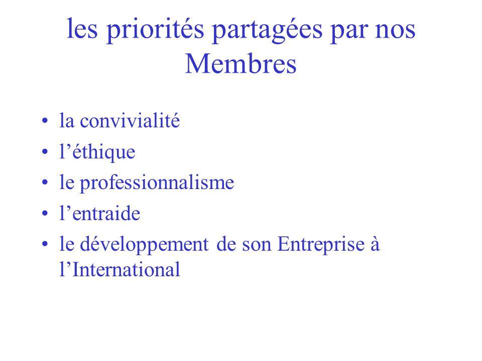les priorités partagées par nos Membres
