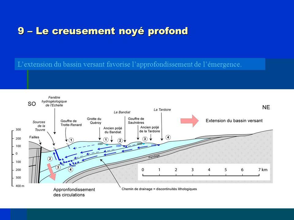 9 – Le creusement noyé profond