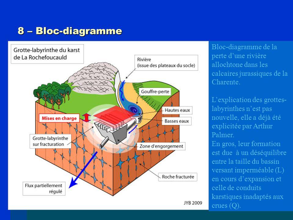 8 – Bloc-diagramme Bloc-diagramme de la perte d'une rivière allochtone dans les calcaires jurassiques de la Charente.