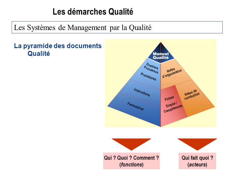 Les démarches Qualité Les Systèmes de Management par la Qualité