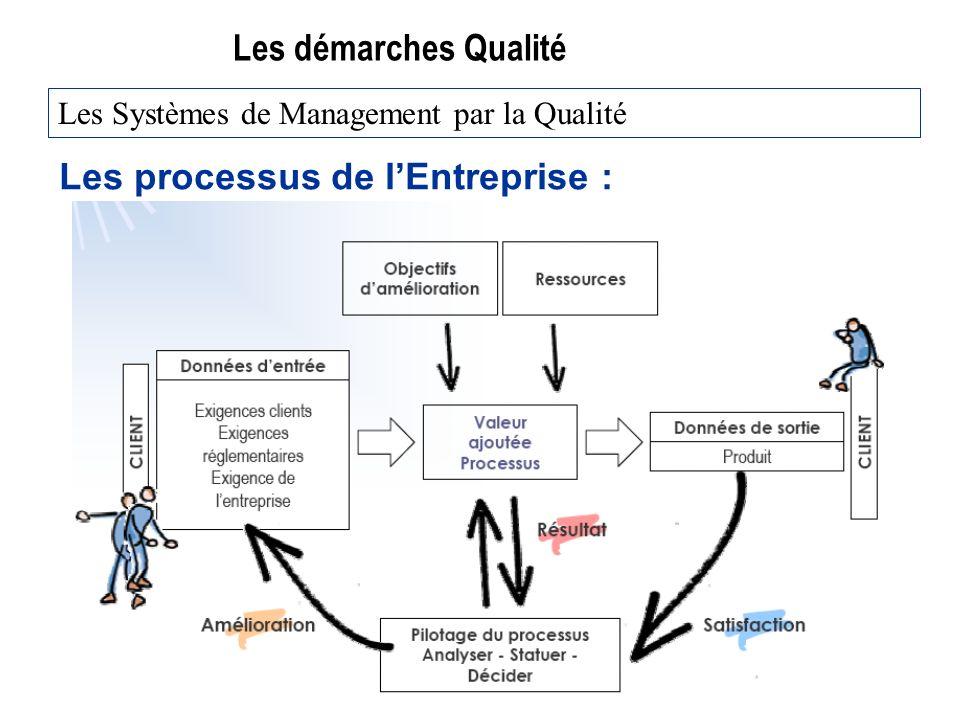Les processus de l'Entreprise :