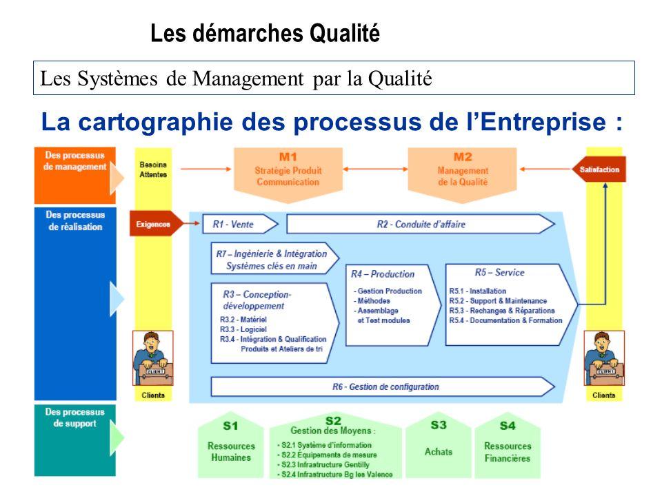 La cartographie des processus de l'Entreprise :