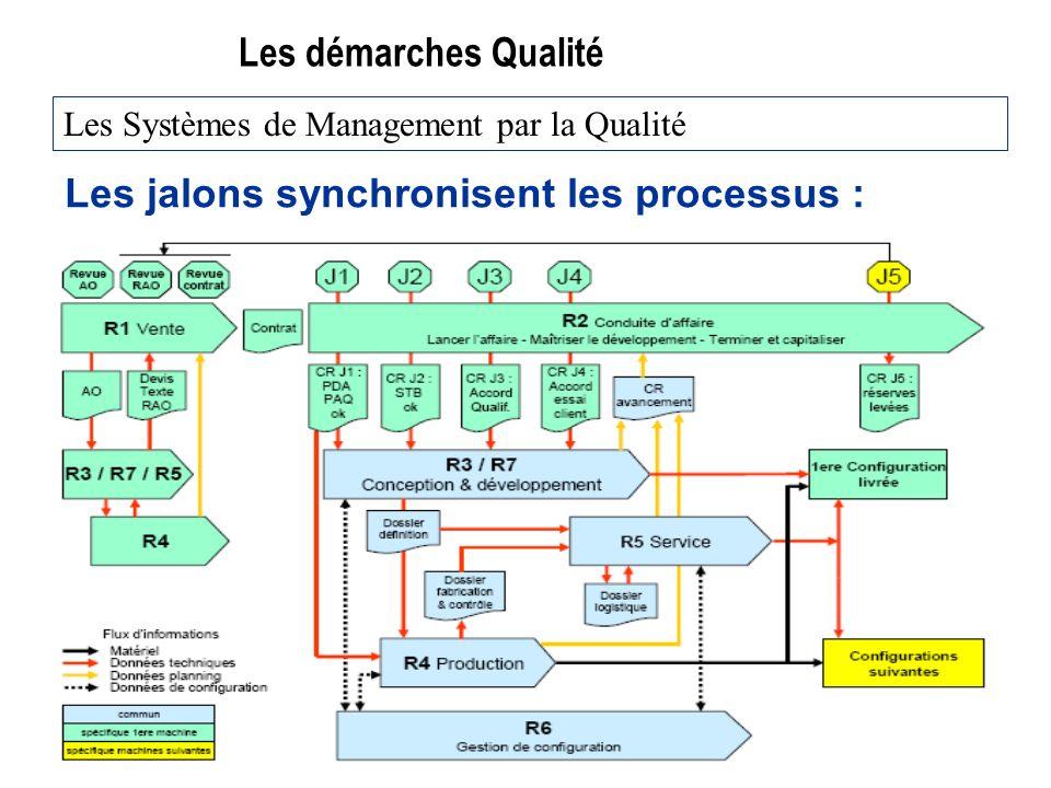 Les jalons synchronisent les processus :