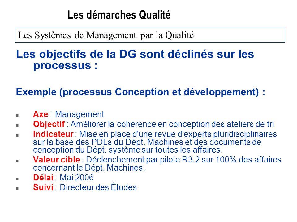 Les objectifs de la DG sont déclinés sur les processus :