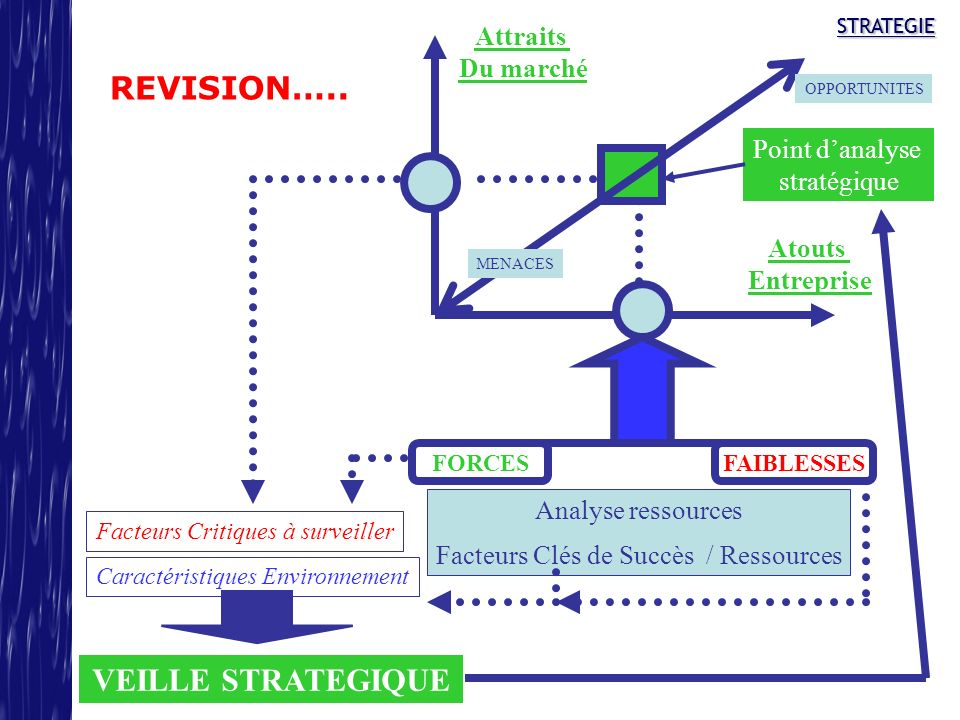 REVISION….. VEILLE STRATEGIQUE Attraits Du marché Point d'analyse