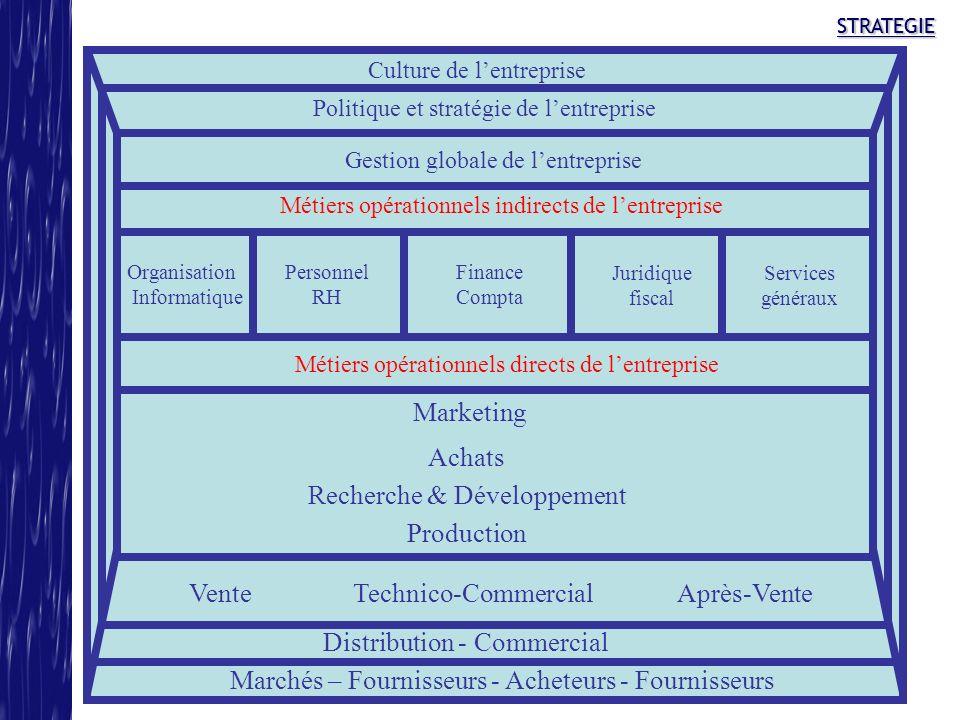 Recherche & Développement Production