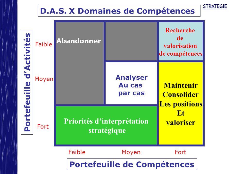 D.A.S. X Domaines de Compétences