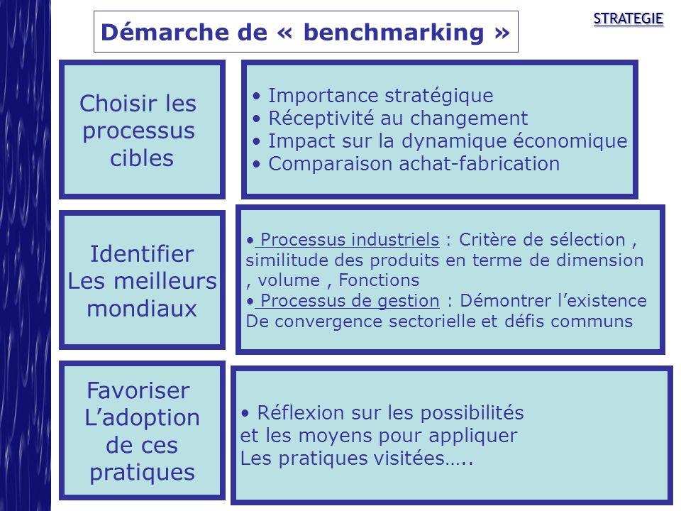 Démarche de « benchmarking »