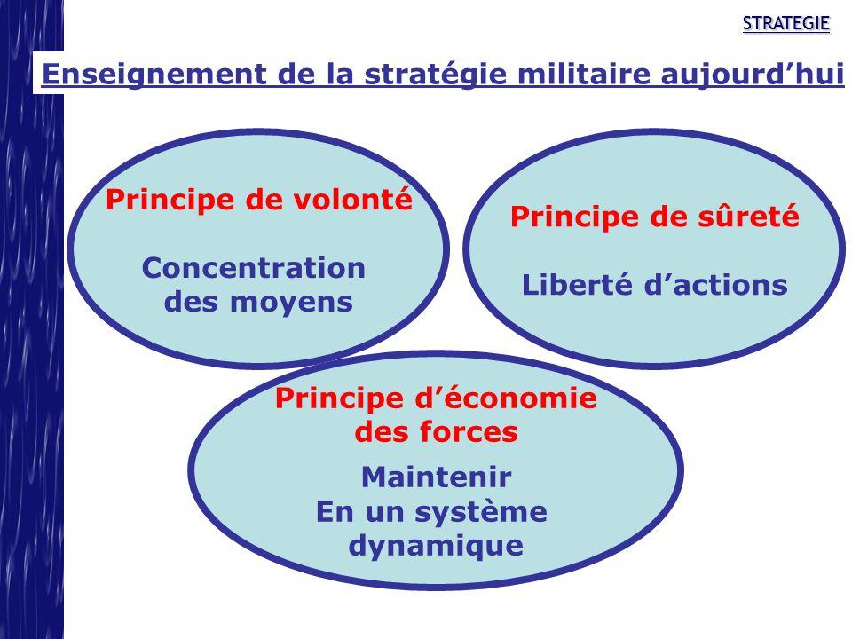 Enseignement de la stratégie militaire aujourd'hui