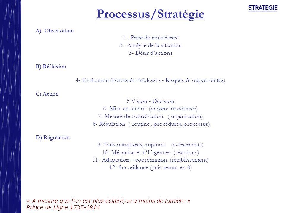 Processus/Stratégie STRATEGIE 1 - Prise de conscience