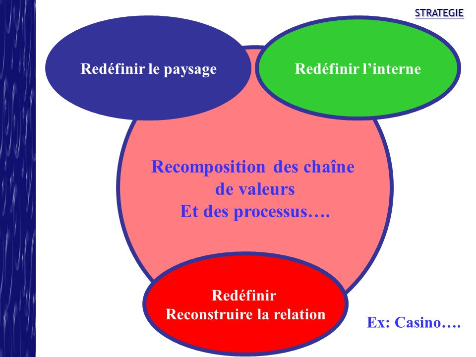 Recomposition des chaîne Reconstruire la relation