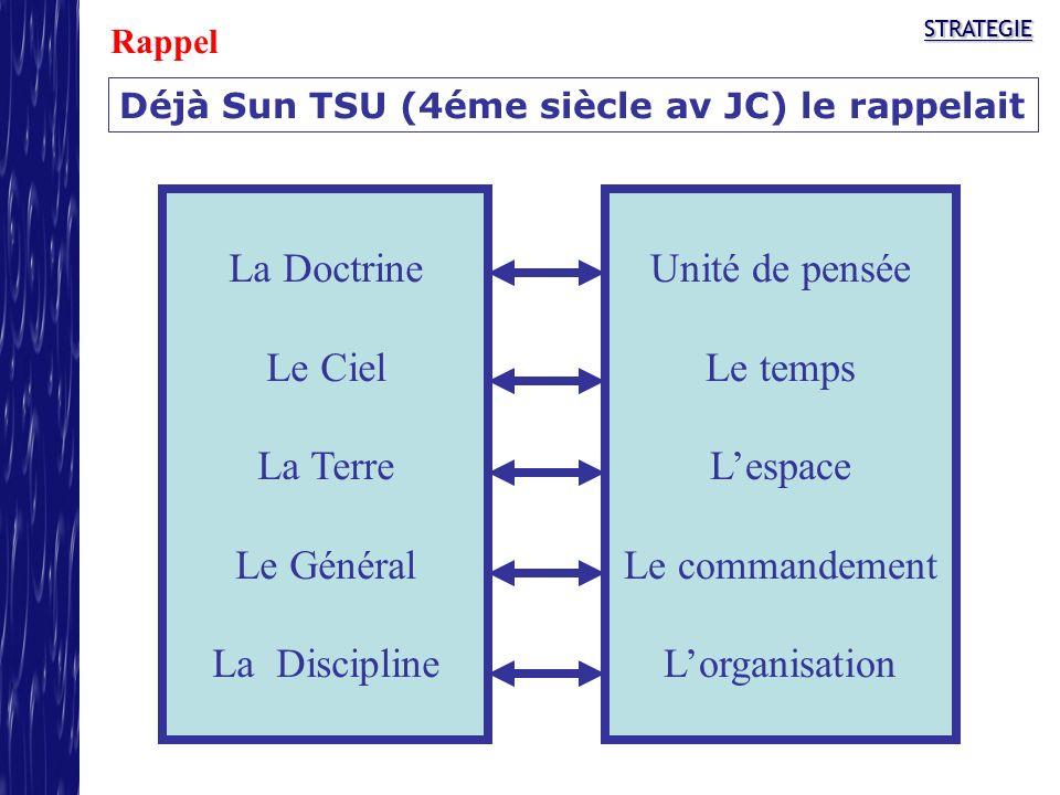 Déjà Sun TSU (4éme siècle av JC) le rappelait