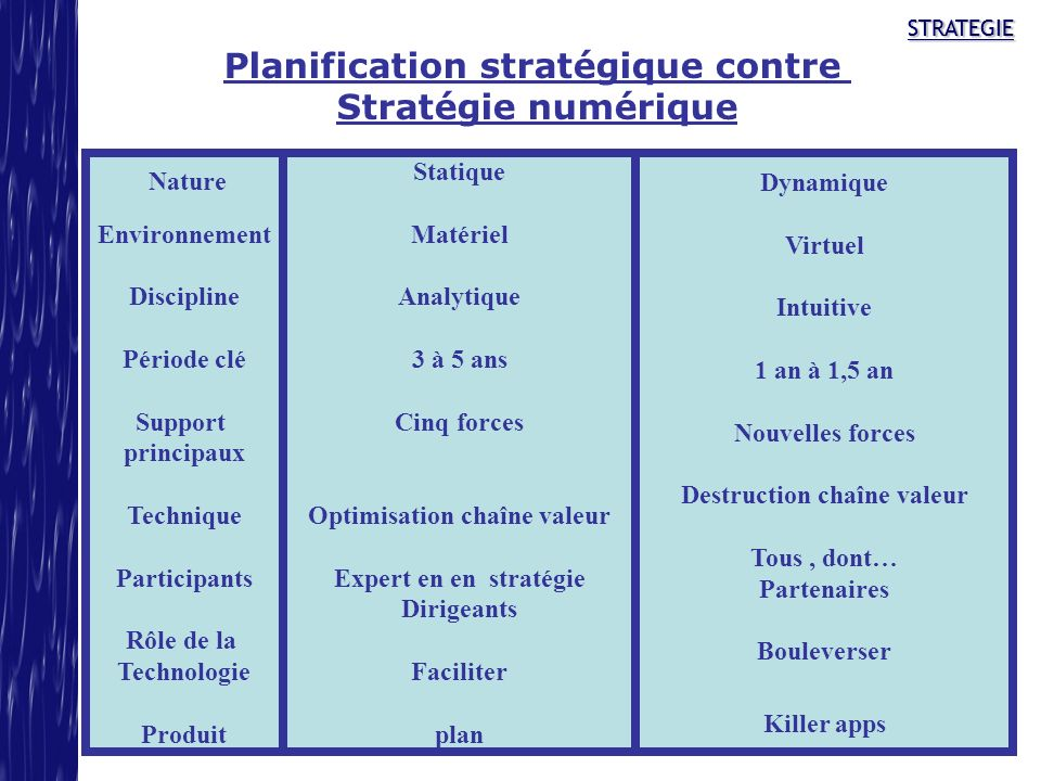 Planification stratégique contre Stratégie numérique