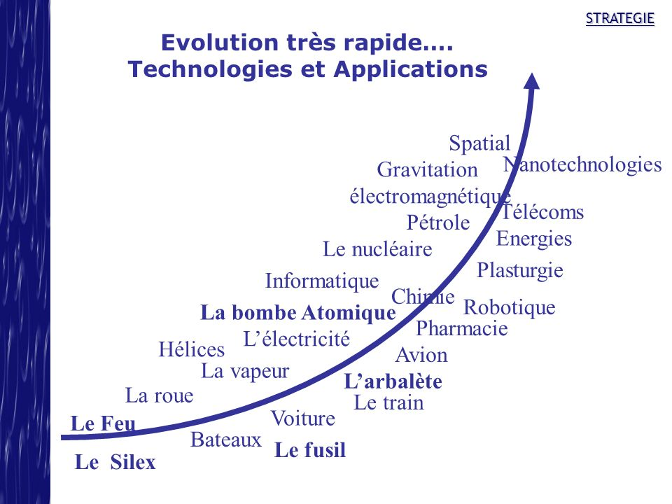 Evolution très rapide…. Technologies et Applications