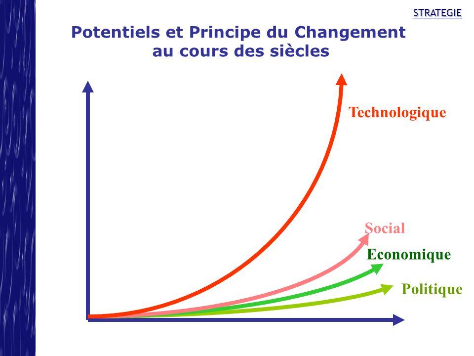 Potentiels et Principe du Changement