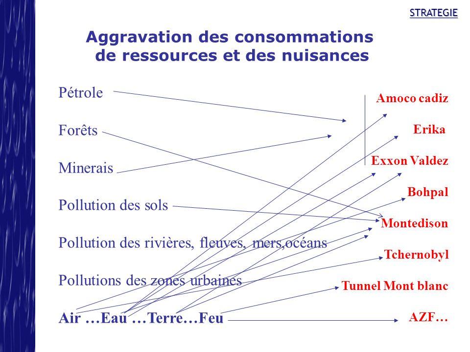 Aggravation des consommations de ressources et des nuisances