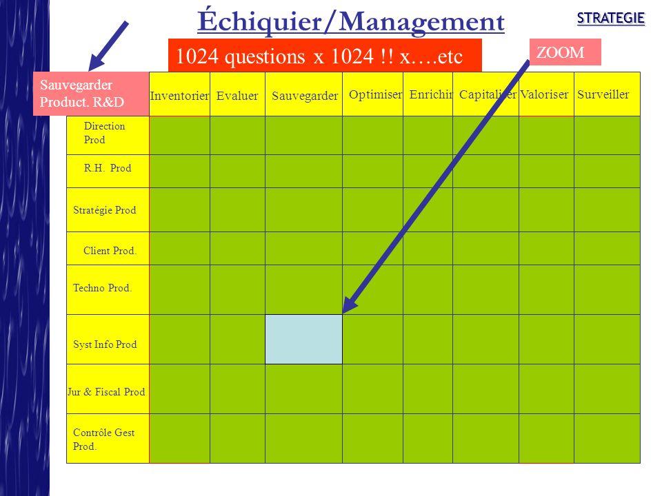 Échiquier/Management