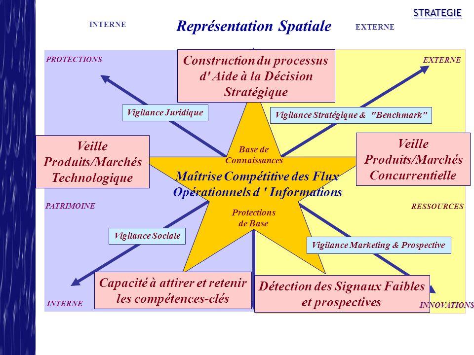 Représentation Spatiale
