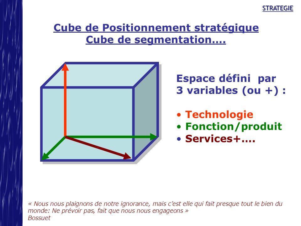 Cube de Positionnement stratégique