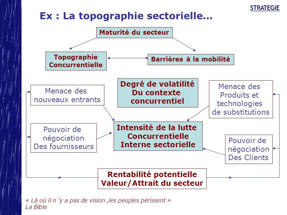 Ex : La topographie sectorielle…