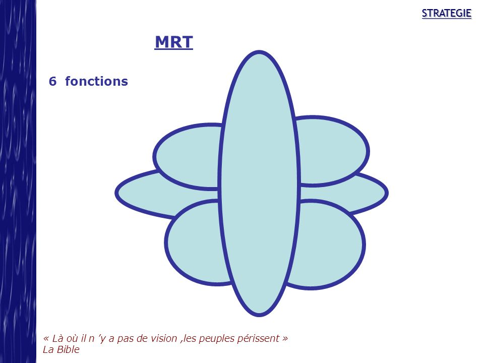MRT 6 fonctions STRATEGIE