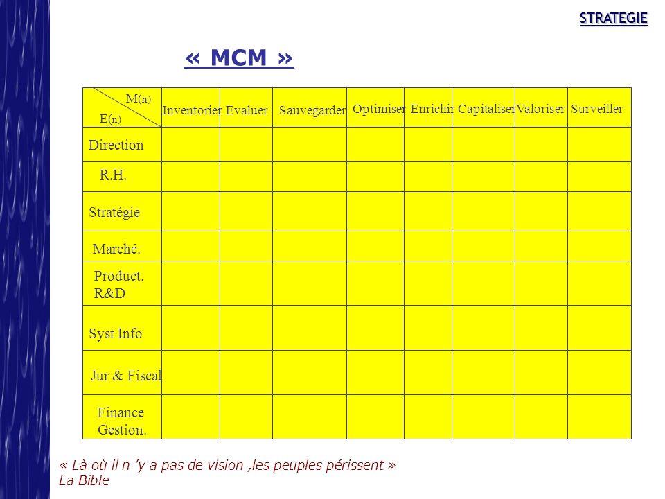 « MCM » STRATEGIE Direction R.H. Stratégie Marché. Product. R&D