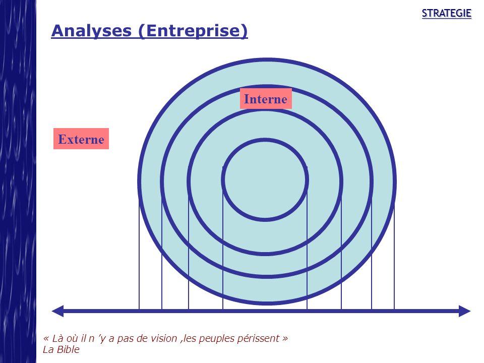 Analyses (Entreprise)