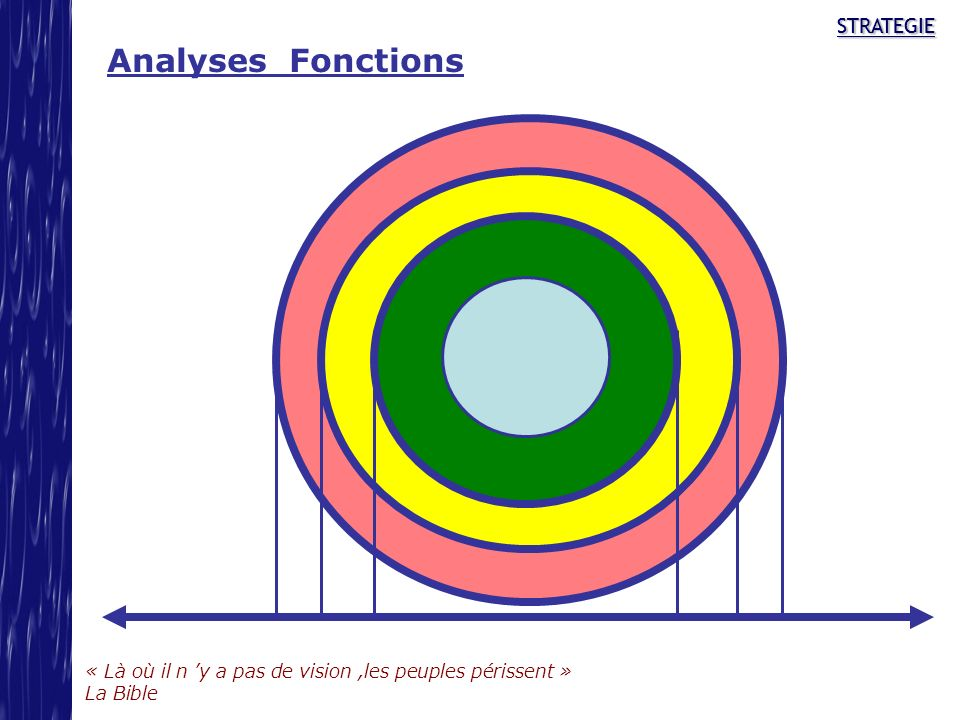 Analyses Fonctions STRATEGIE