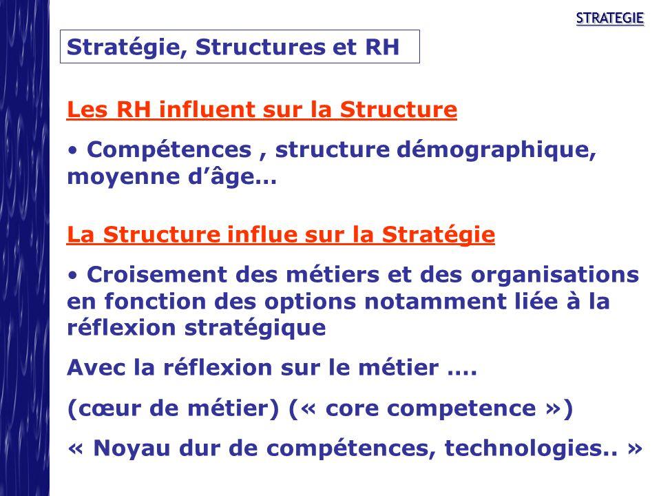 Stratégie, Structures et RH
