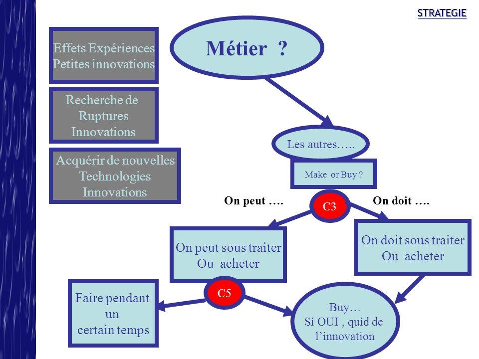 Métier Effets Expériences Petites innovations Recherche de Ruptures