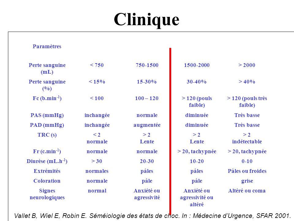 Clinique Paramètres. Perte sanguine (mL) < 750. 750-1500. 1500-2000. > 2000. Perte sanguine (%)