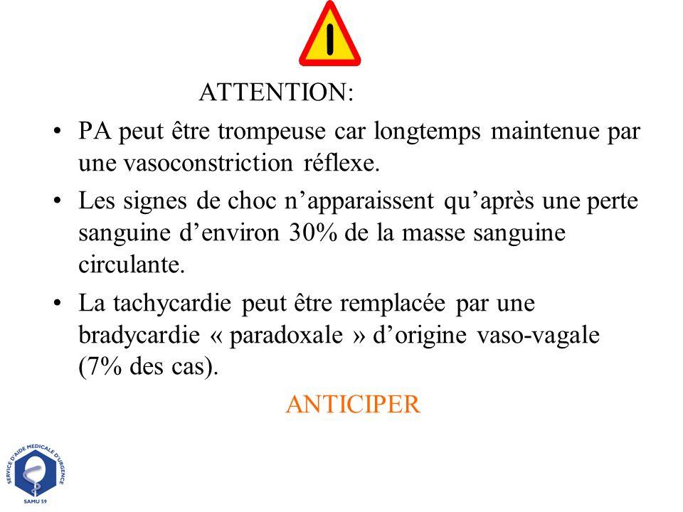 ATTENTION: PA peut être trompeuse car longtemps maintenue par une vasoconstriction réflexe.