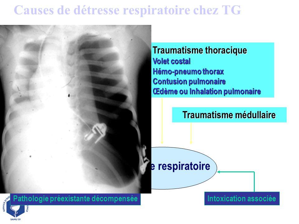 Causes de détresse respiratoire chez TG