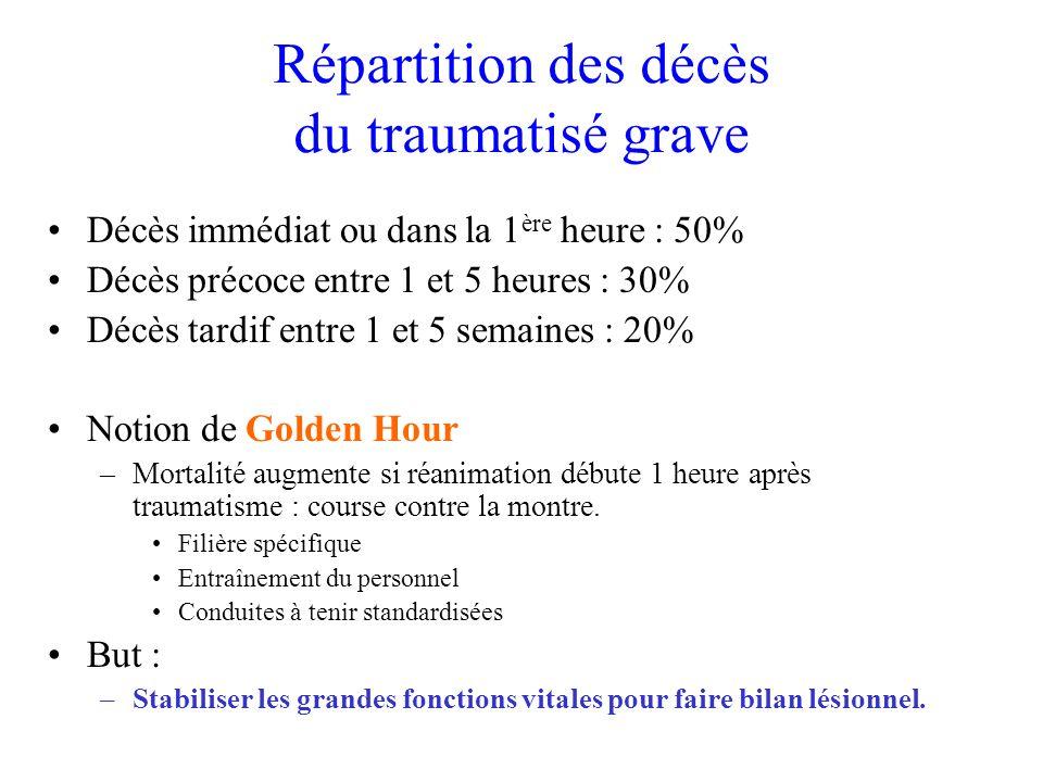 Répartition des décès du traumatisé grave