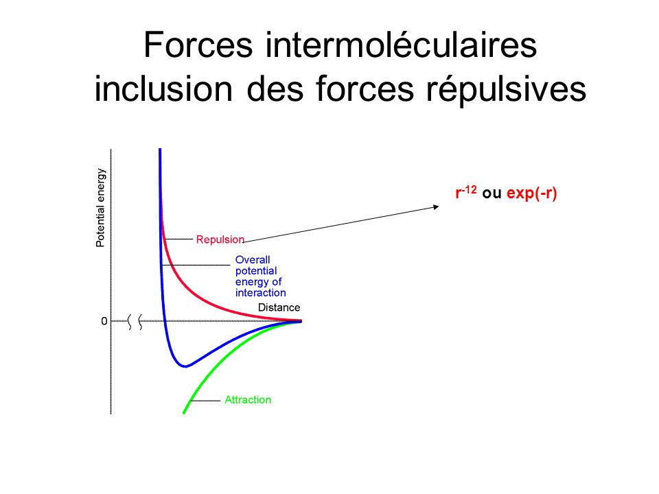 Forces intermoléculaires inclusion des forces répulsives
